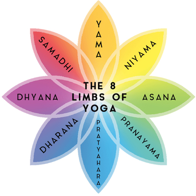 Eight Limbs of Yoga course at the Bristol Yoga Centre