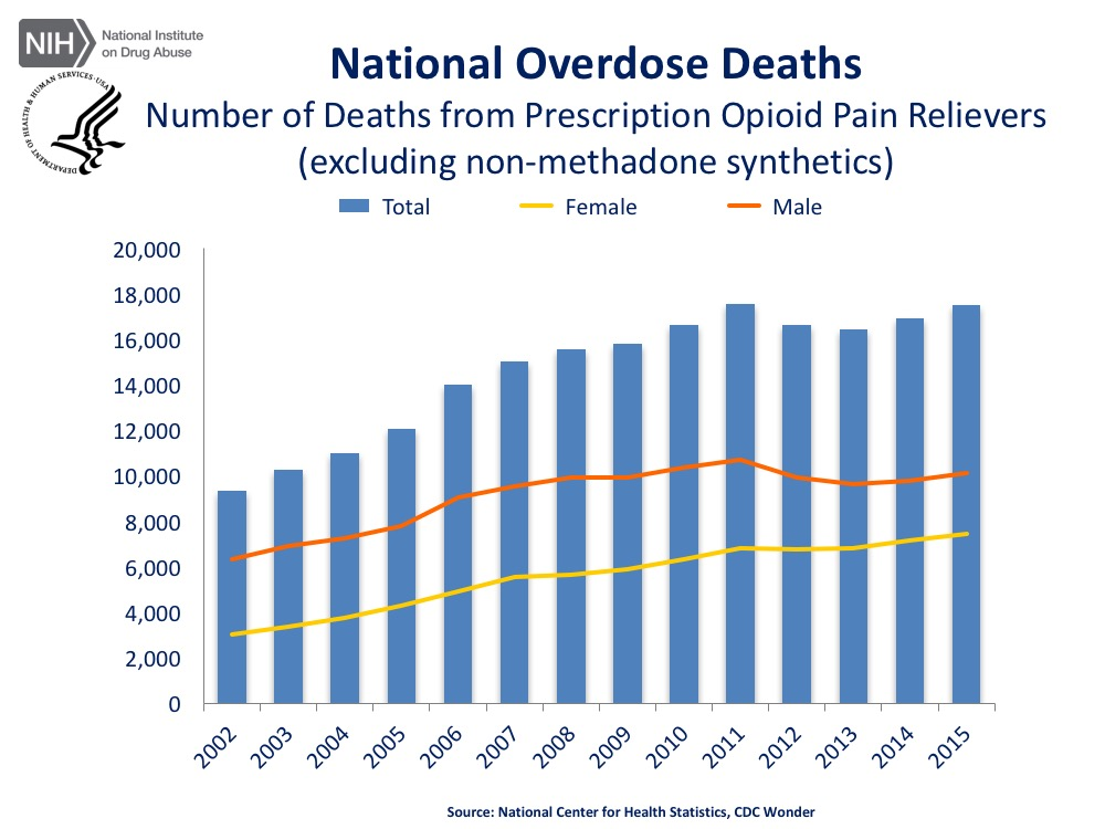 https://d14rmgtrwzf5a.cloudfront.net/sites/default/files/national-overdose-deaths2015.pdf