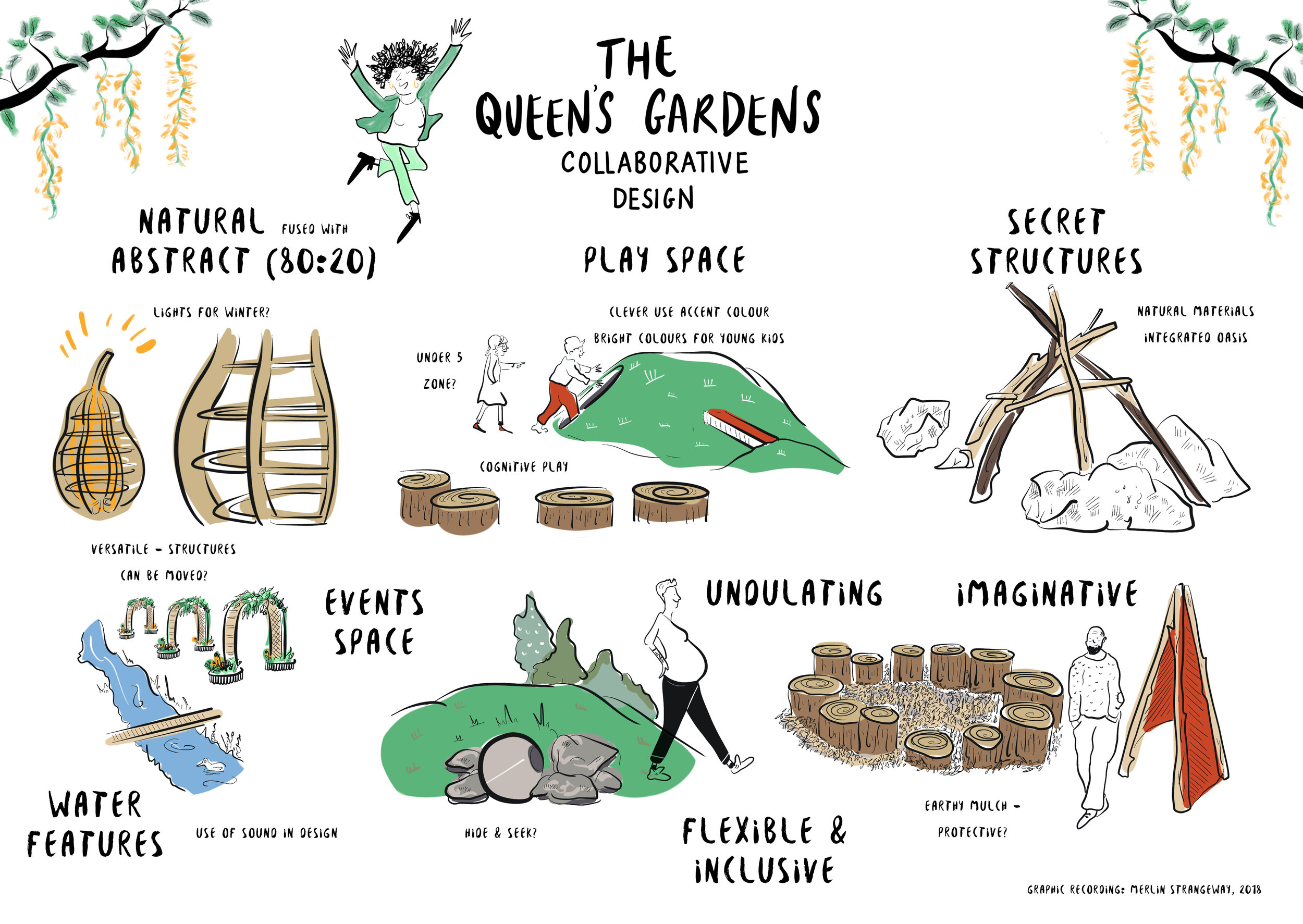 The Queen's Garden  was an innovative collaborative design project connecting developers (HUB), community engagement specialists (Kaizen), Croydon Council and local residents to come together and design this space, using principles of green therapy spaces being vital to connect and support local residents.