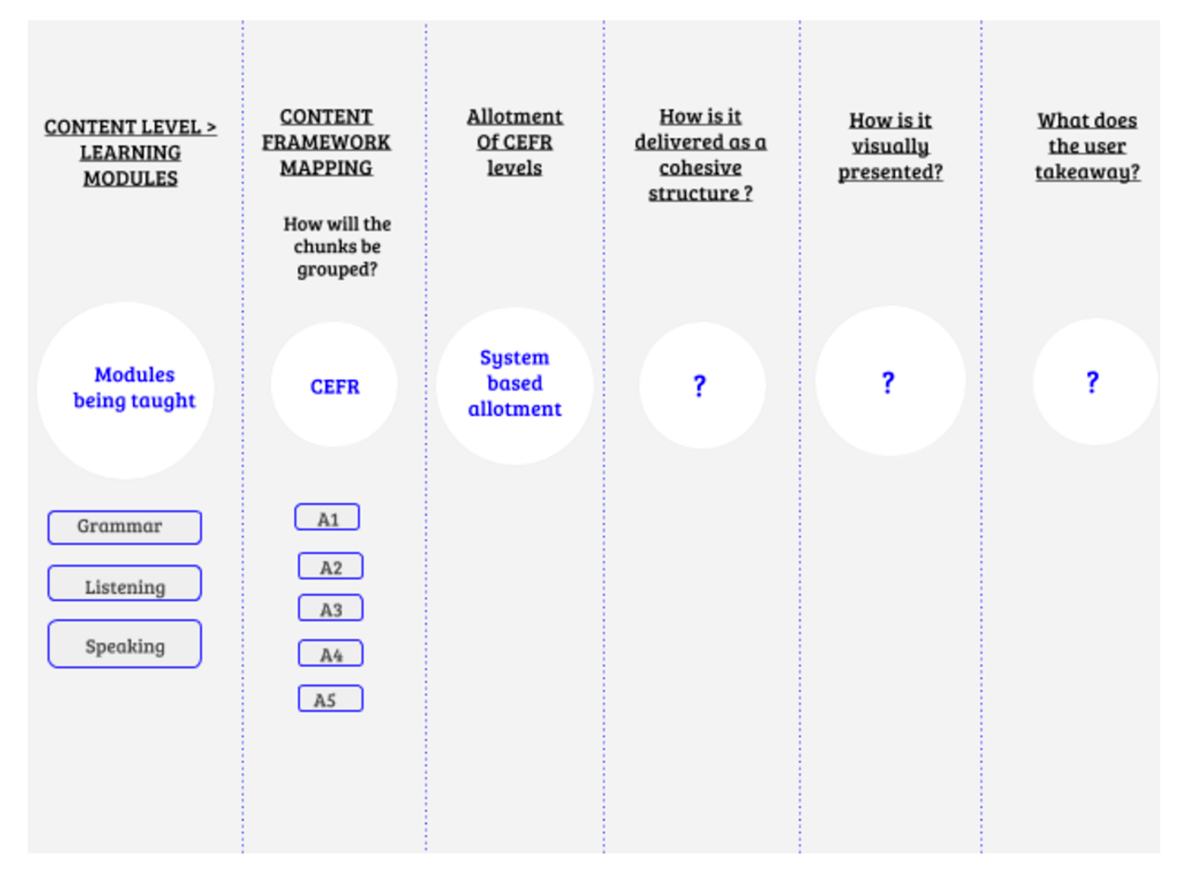 Above:  This is a map showing the gaps before incorporating UX in the learning framework. The last column shows the lack of metrics to understand the success of the teaching content.