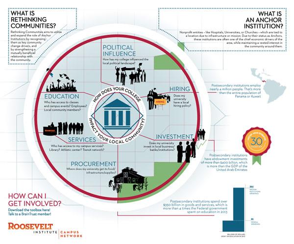 Infographic  Client: Roosevelt Institute
