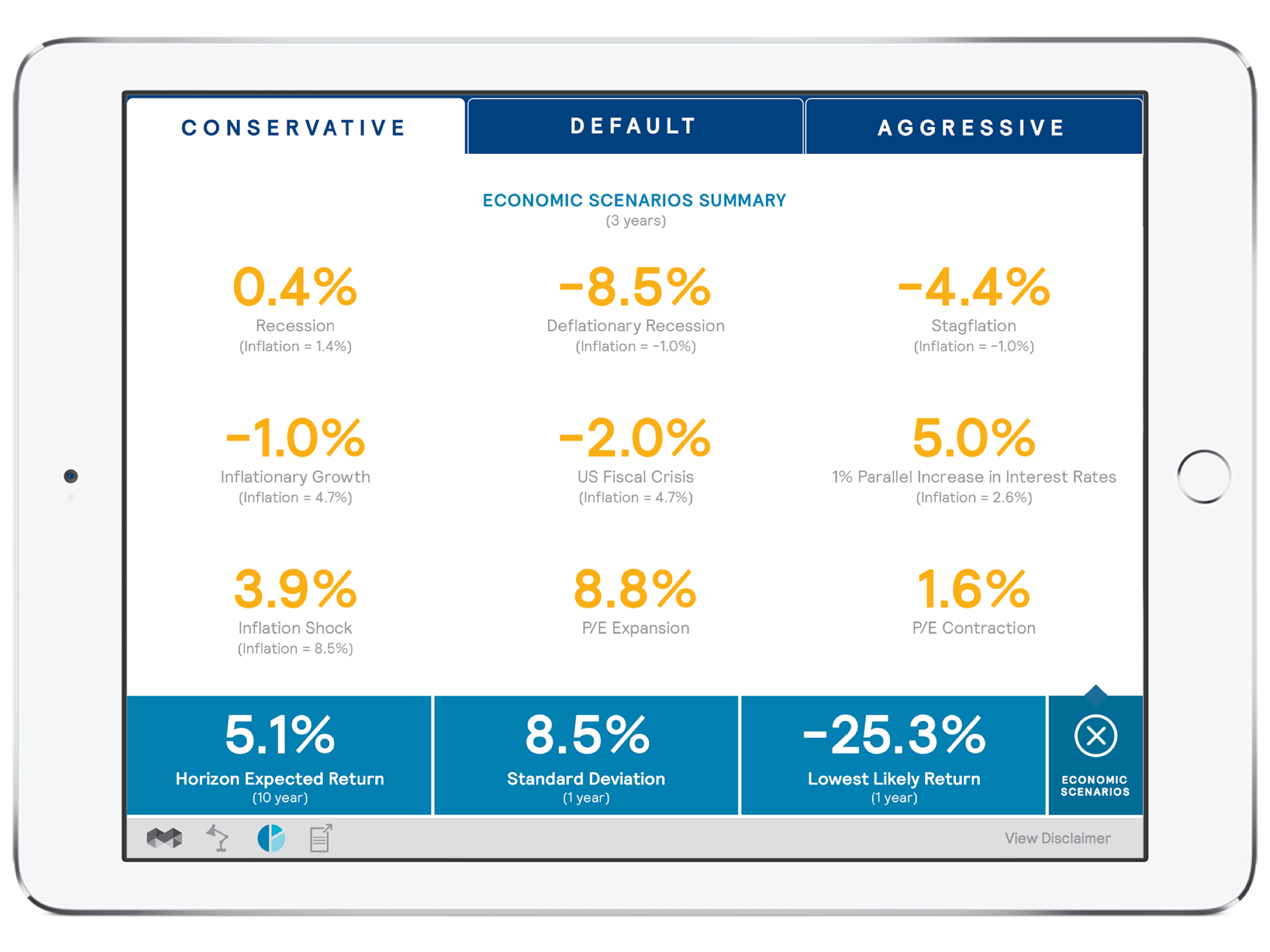 After. Users can view the economic scenarios for each model in a more graphic format. Each number is tappable to reveal more content.
