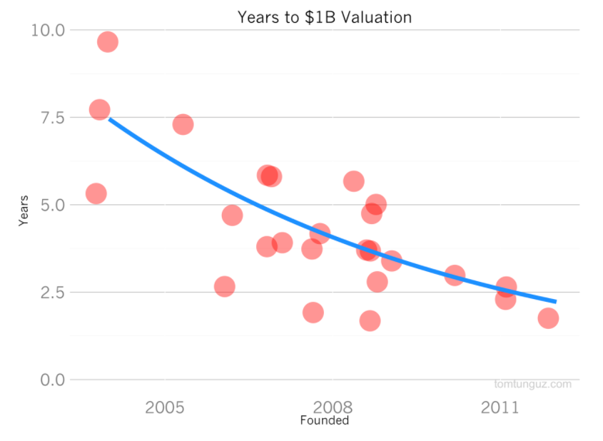 Unicorn_valuations.png
