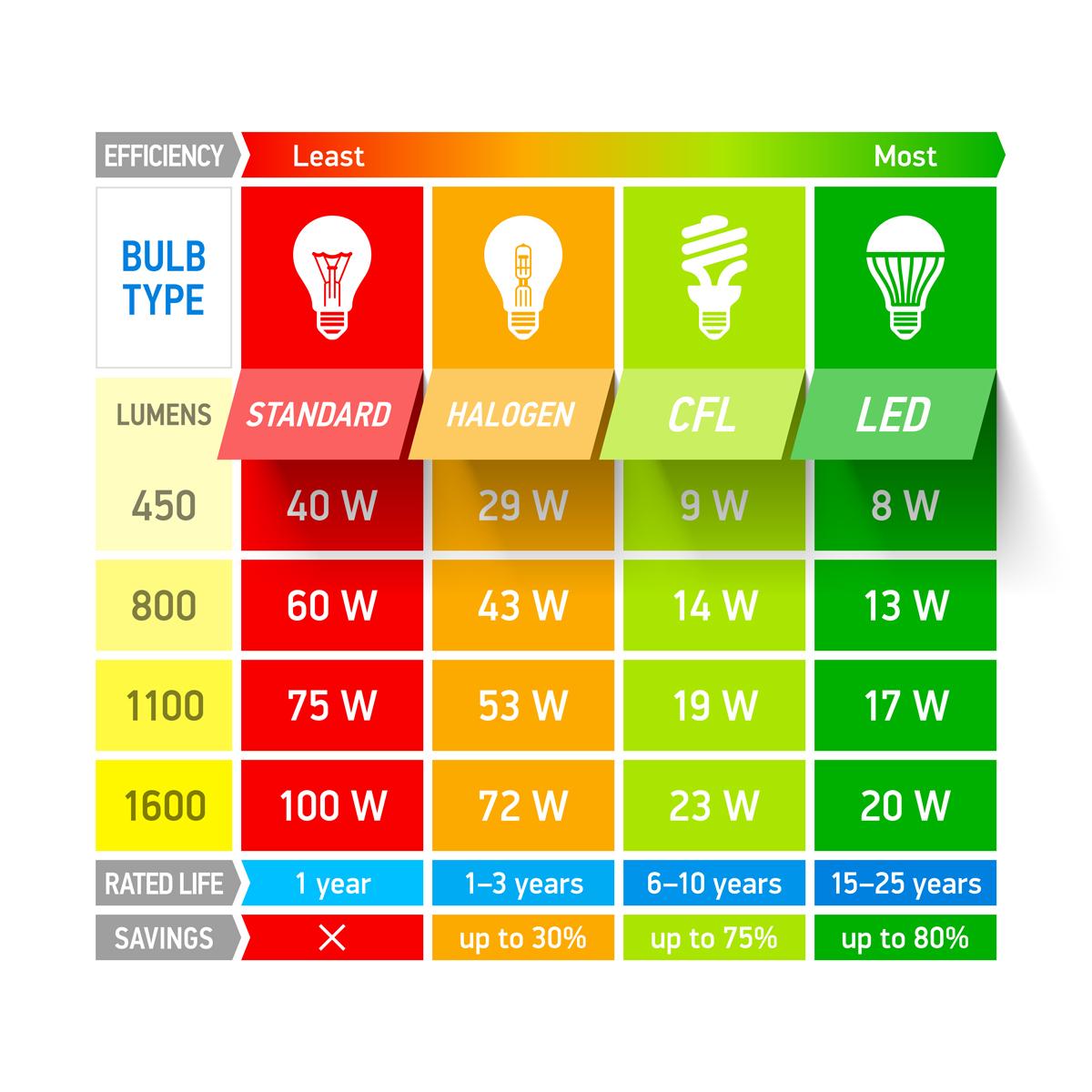 lumens--watt-equivalency-chart