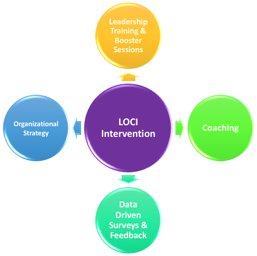 - The Leadership and Organizational Change for Implementation (LOCI) team has developed a leadership training curriculum that is tailored specifically for health, behavioral health, and social service agencies and programs. The training builds on well-established leadership and management approaches to incorporate the development of positive team climate and organizational supports for evidence-based practices.Click here to learn more about the training.