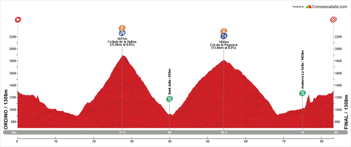 Stage 1: 83Kms / 2600m. - Climbs: Collada de la Gallina(ESP), Col de la Peguera(1). Follow-up of the stage in Coll de Peguera