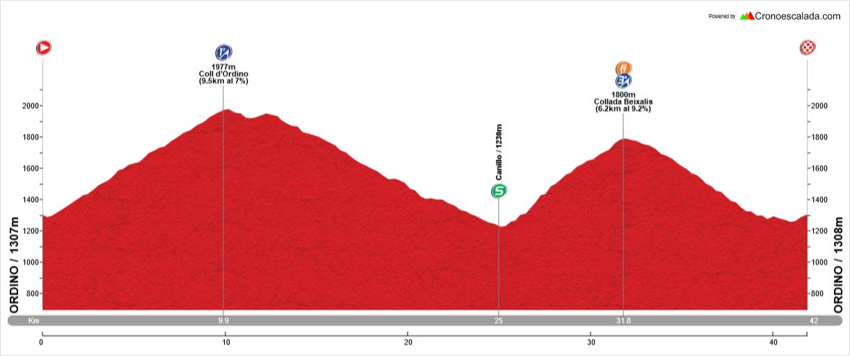 Stage 2: 41Kms / 1350m. - Climbs: Coll d'Ordino(1), Collada de Beixalis(1) Follow-up of the stage in Collada de Beixalis