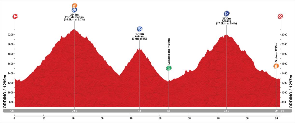 Stage 3: 90Kms / 2800m. - Free stage with optional climbs: Port de Cabús(ESP), Arinsal(2), Arcalís(1)