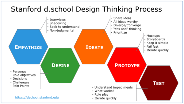 Design-Thinking-600x340.png