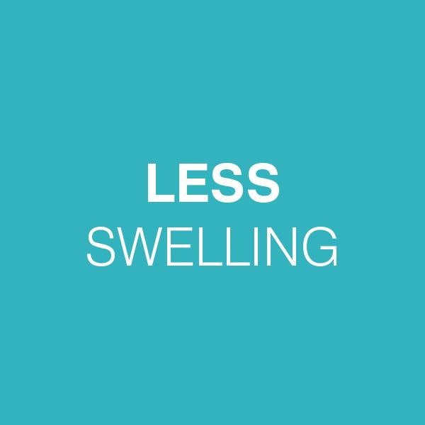 LESS SWELLING