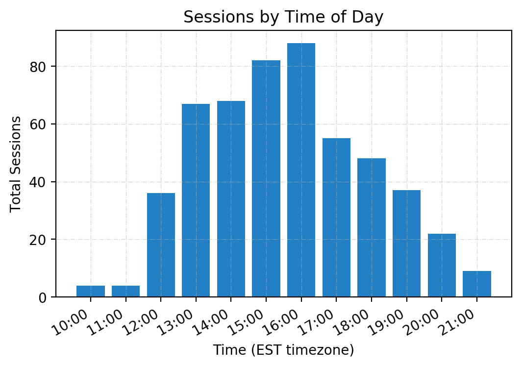 hersheys_sessions_by_time.png