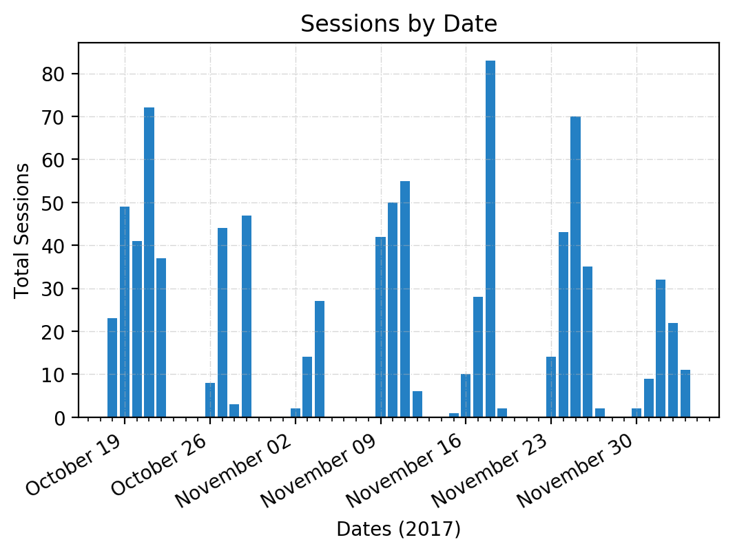 hersheys_sessions_by_date.png