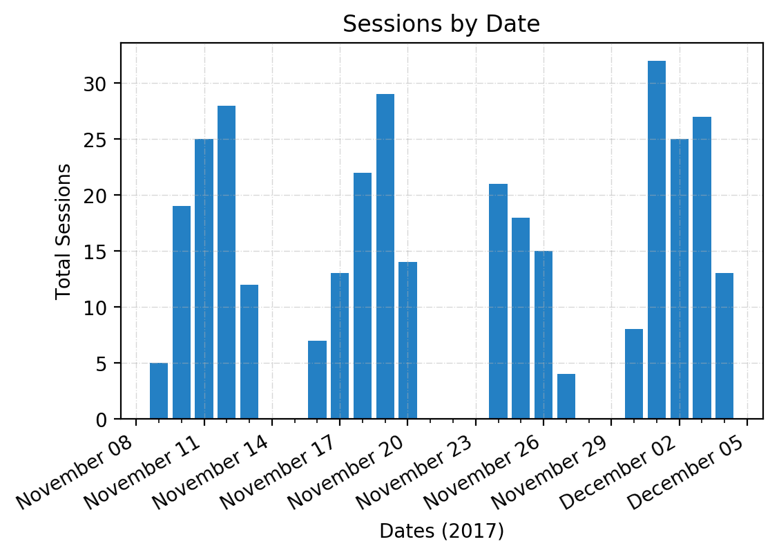 vegas_sessions_by_date.png