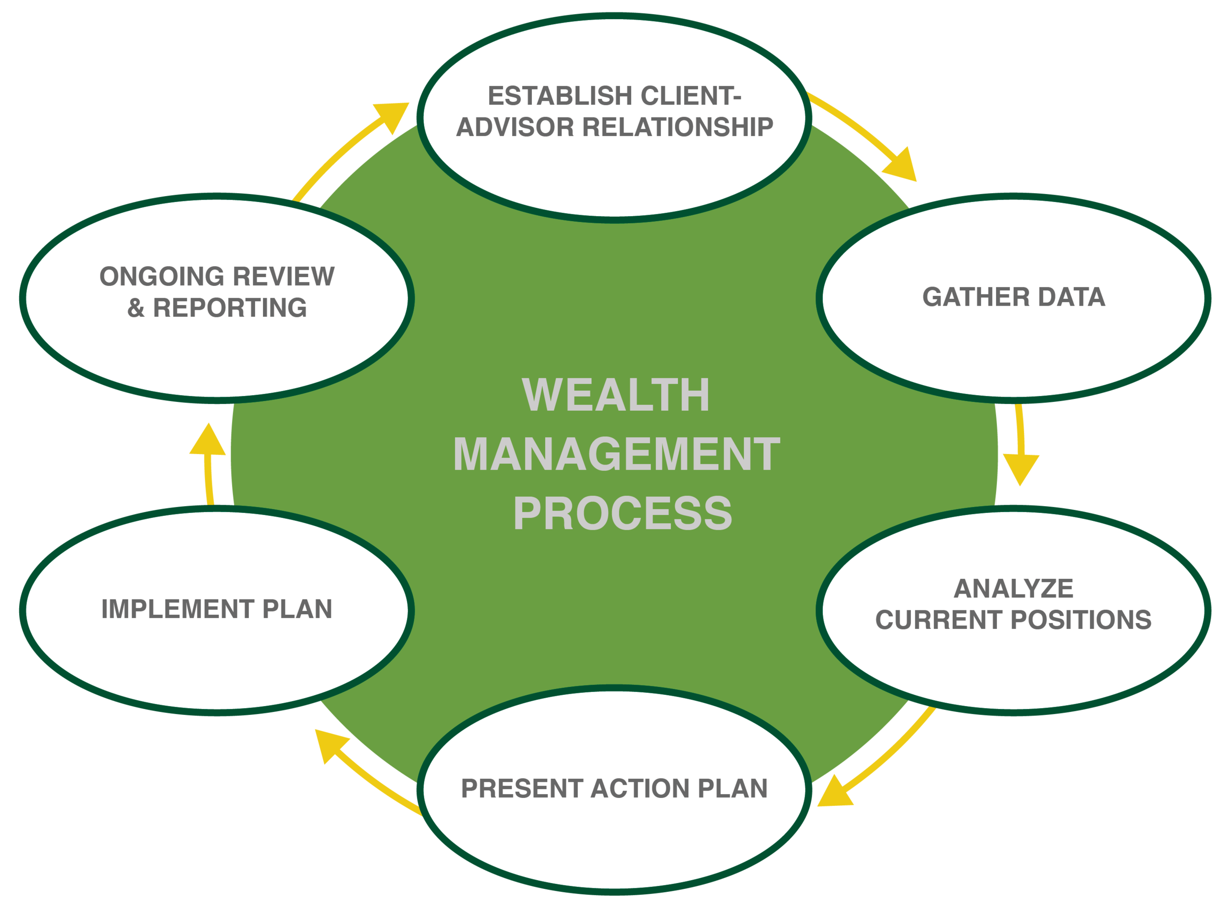 Wealth Mngmt Process_V01.png