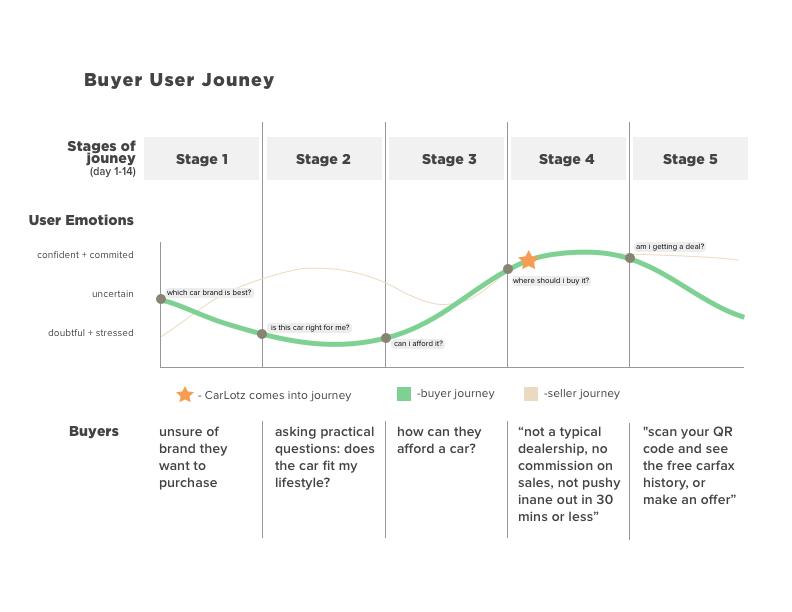 Buyer User Journey.png