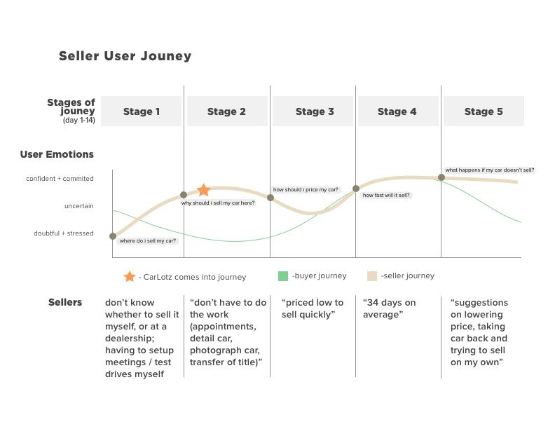 Seller User Journey.png
