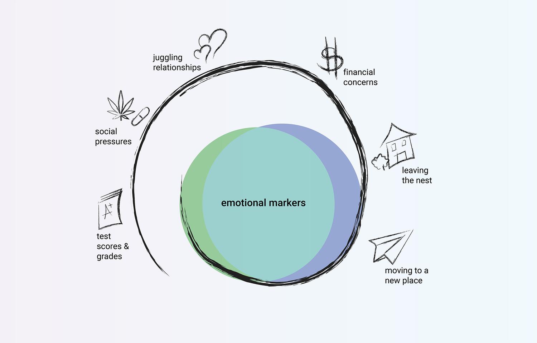 emotionalmarkers.png