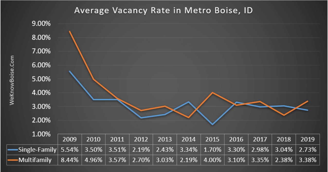 https://www.weknowboise.com/rental-market-vacancy-rates.php