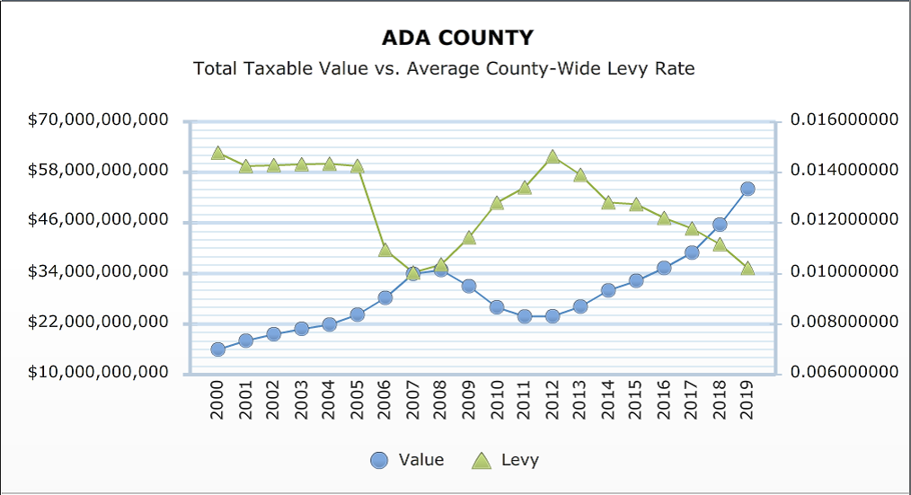 Graphic Provided by    Ada County Assessor