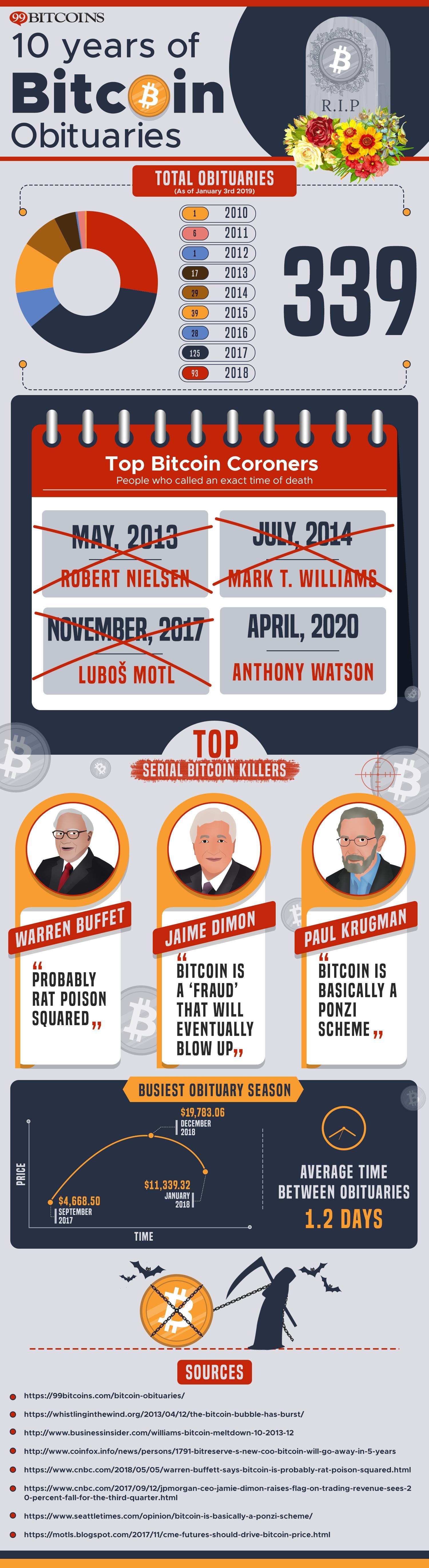 10 Years of Bitcoin Obituaries