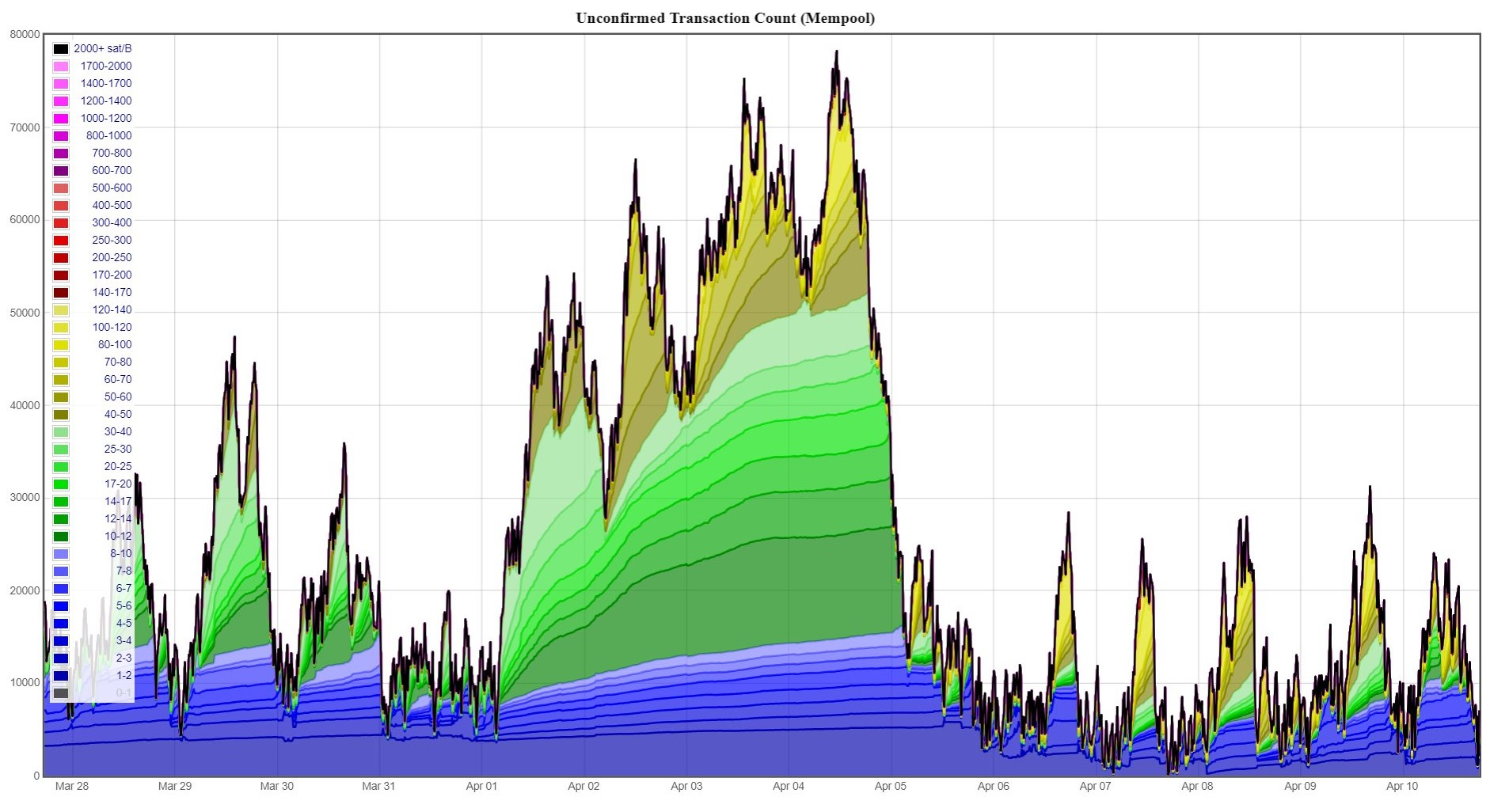 Chart of the last two weeks of unconfirmed transactions, broken into different fee levels. Courtesy of:  Johoe's Bitcoin Mempool Statistics
