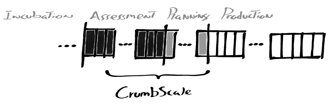 Rally-Point Backlog - CrumbScale Backlog - method