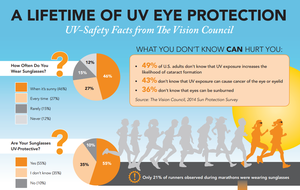 How often do you wear sunglasses to protect from UV damage?