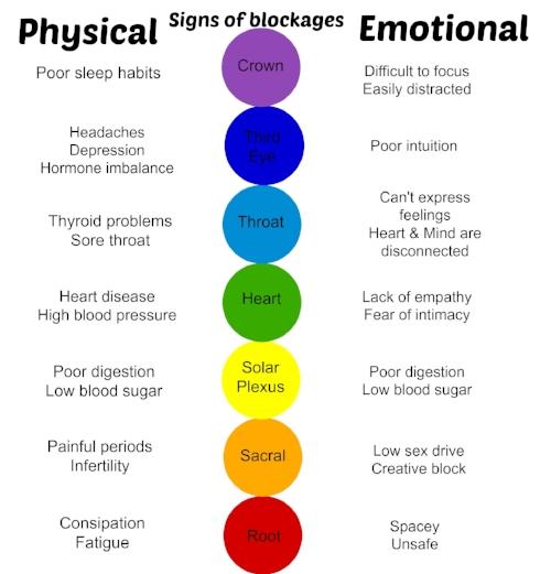 chakra blockages