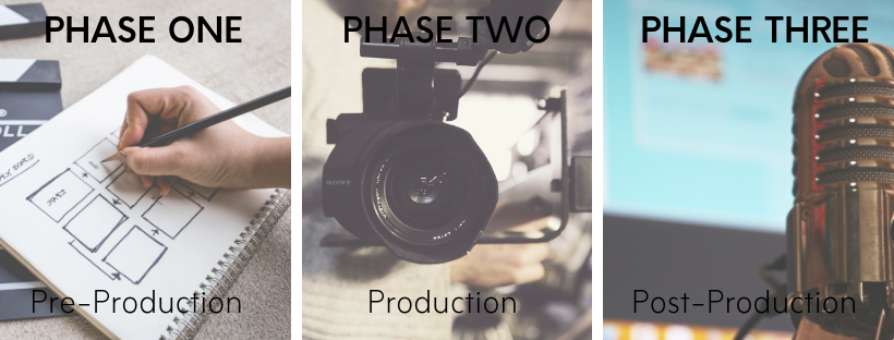 video-production-phases