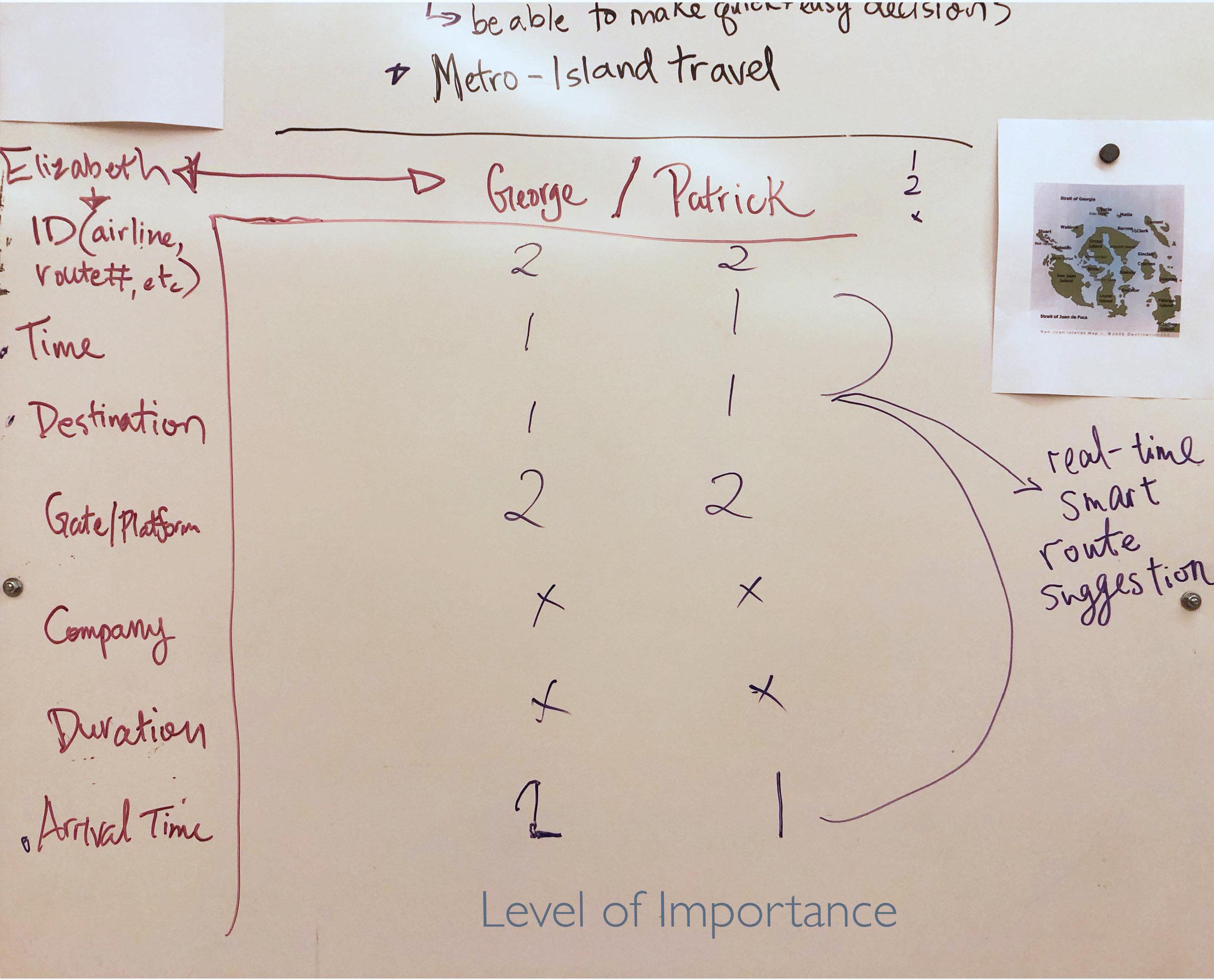 SHOW THE HIERARCHY - Time & Destination