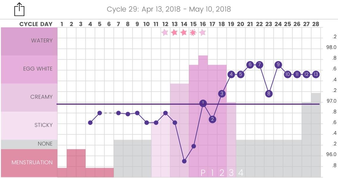 Fertility Awareness Method Chart