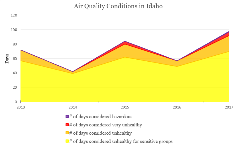 Graphic Courtesy of: Idaho Business for the Outdoors