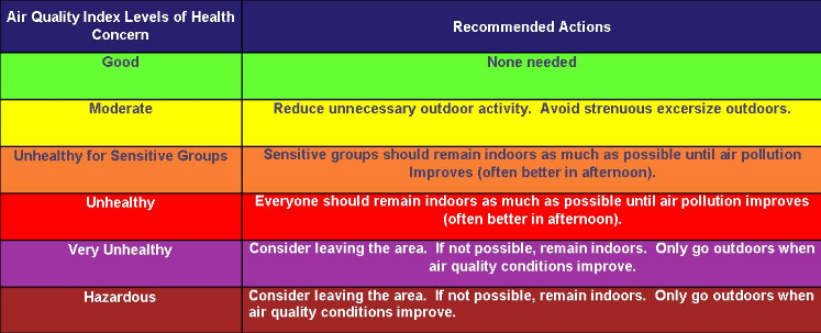 Graphic Courtesy of: EPA