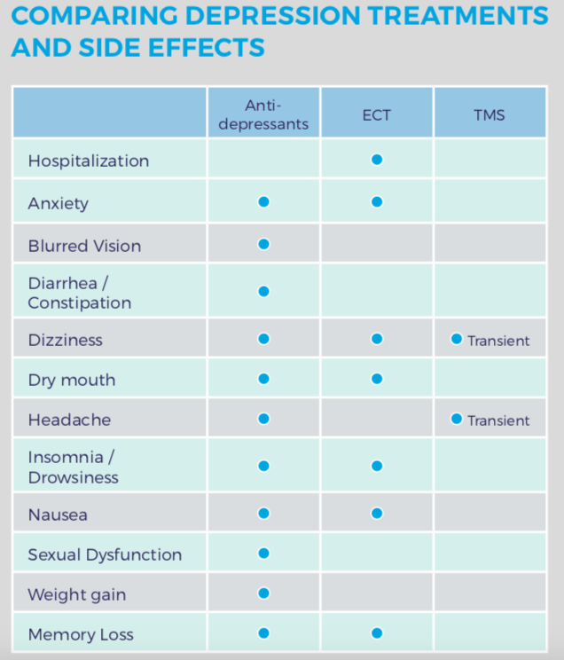 Comparing Side Effects of Depression Treatments