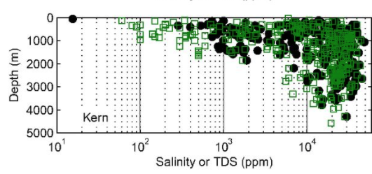 Salinity and TDS data with respect to depth for each pool with data in eight counties across California. Source: Kang et Jackson [3]