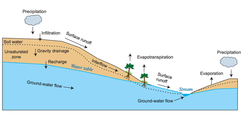 Source: GSFLOW manual (USGS)