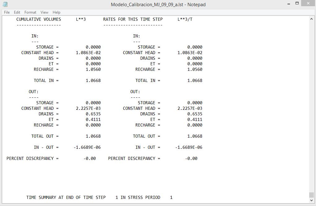 Groundwater balance from the MODFLOW LST file