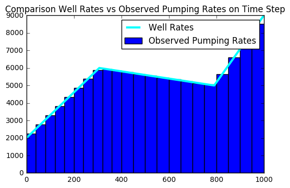 Comparison Well Rates vs Observed Pumping Rates on Time Step