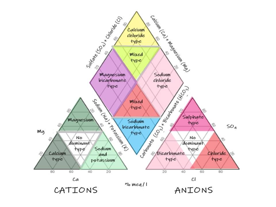 Figure 1a: Hydrochemical facies in the cation and anion triangles and in the diamond.