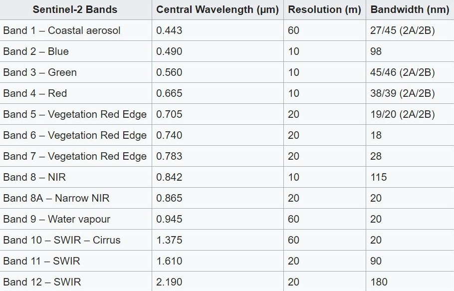 Resolution and wavelength of the Sentinel spectral bands -2