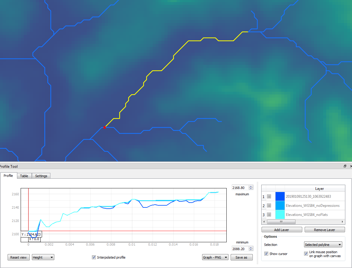 Cross section along a part the river network (yellow line). Done with QGIS 3 and Profile Tool plugin.