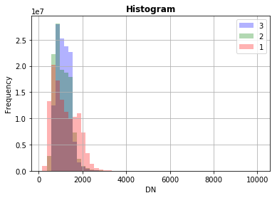Histogram from a Sentinel 2 image done with Rasterio plotting utilities