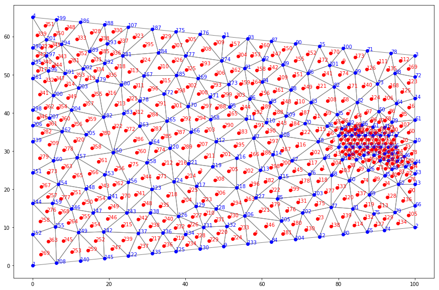 Triangular Mesh for Groundwater Models with MODFLOW 6 and Flopy