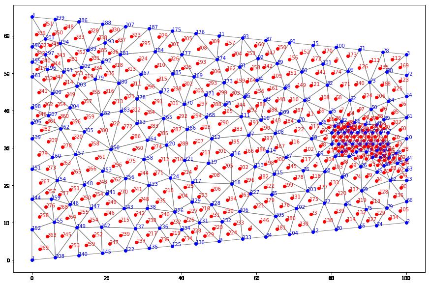Scipy Interpolate Griddata