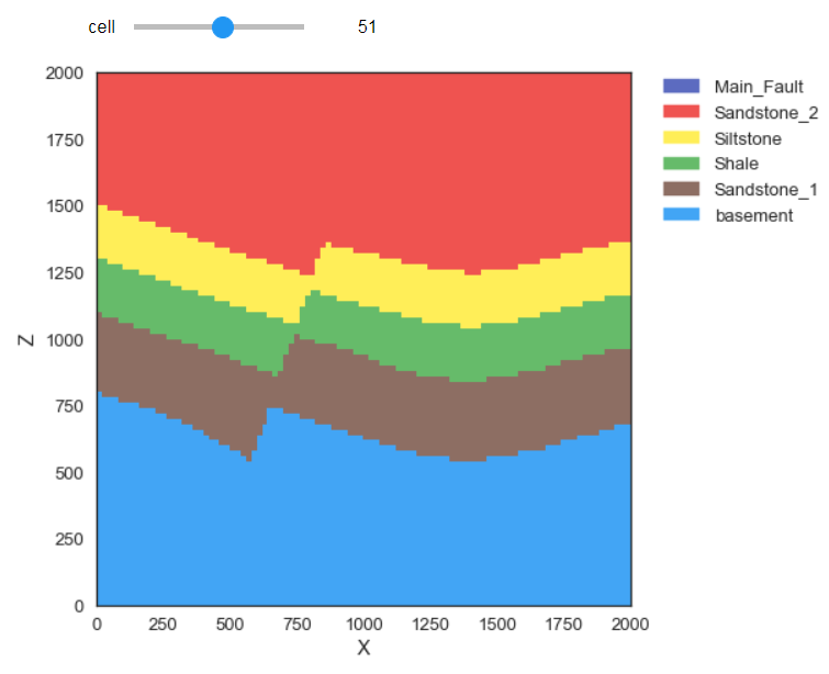 3D Structural Geological Modeling in Python with Gempy