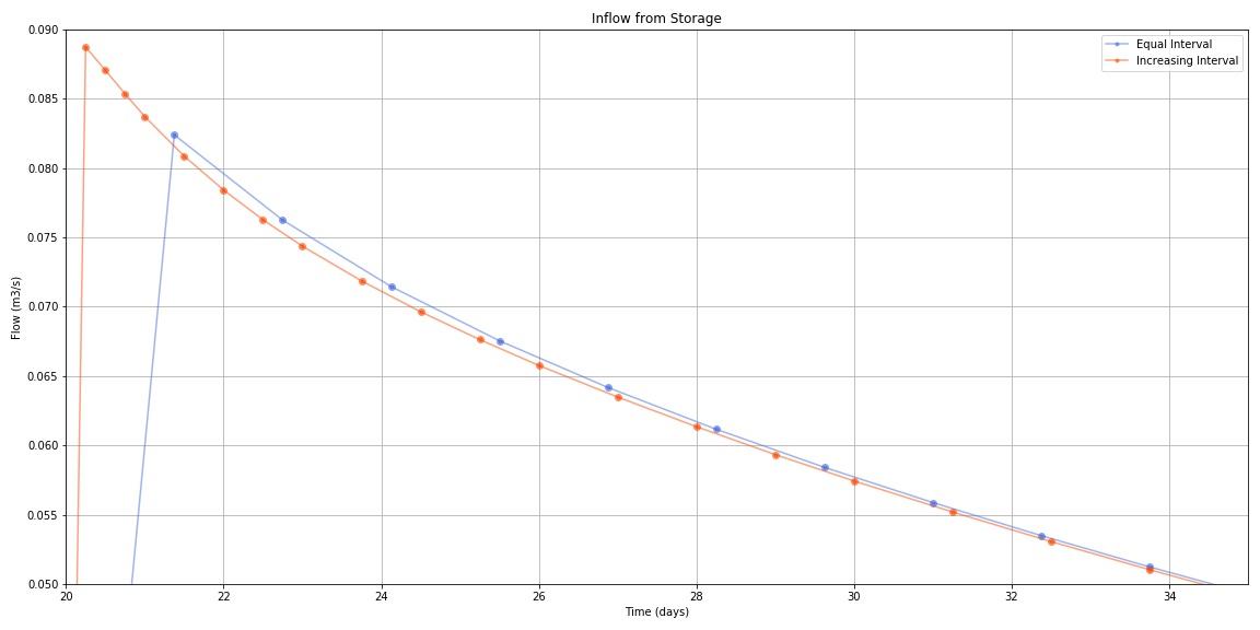 Model_Storage_Comparison_Zoom.jpg