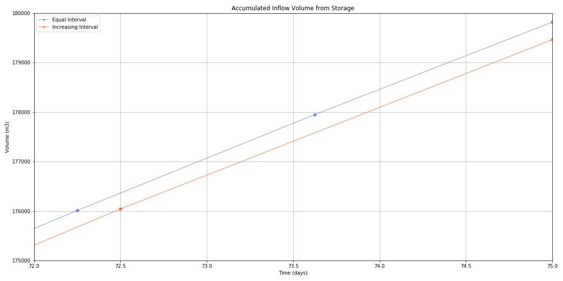 AccVol_Storage_Comparison_Zoom.jpg