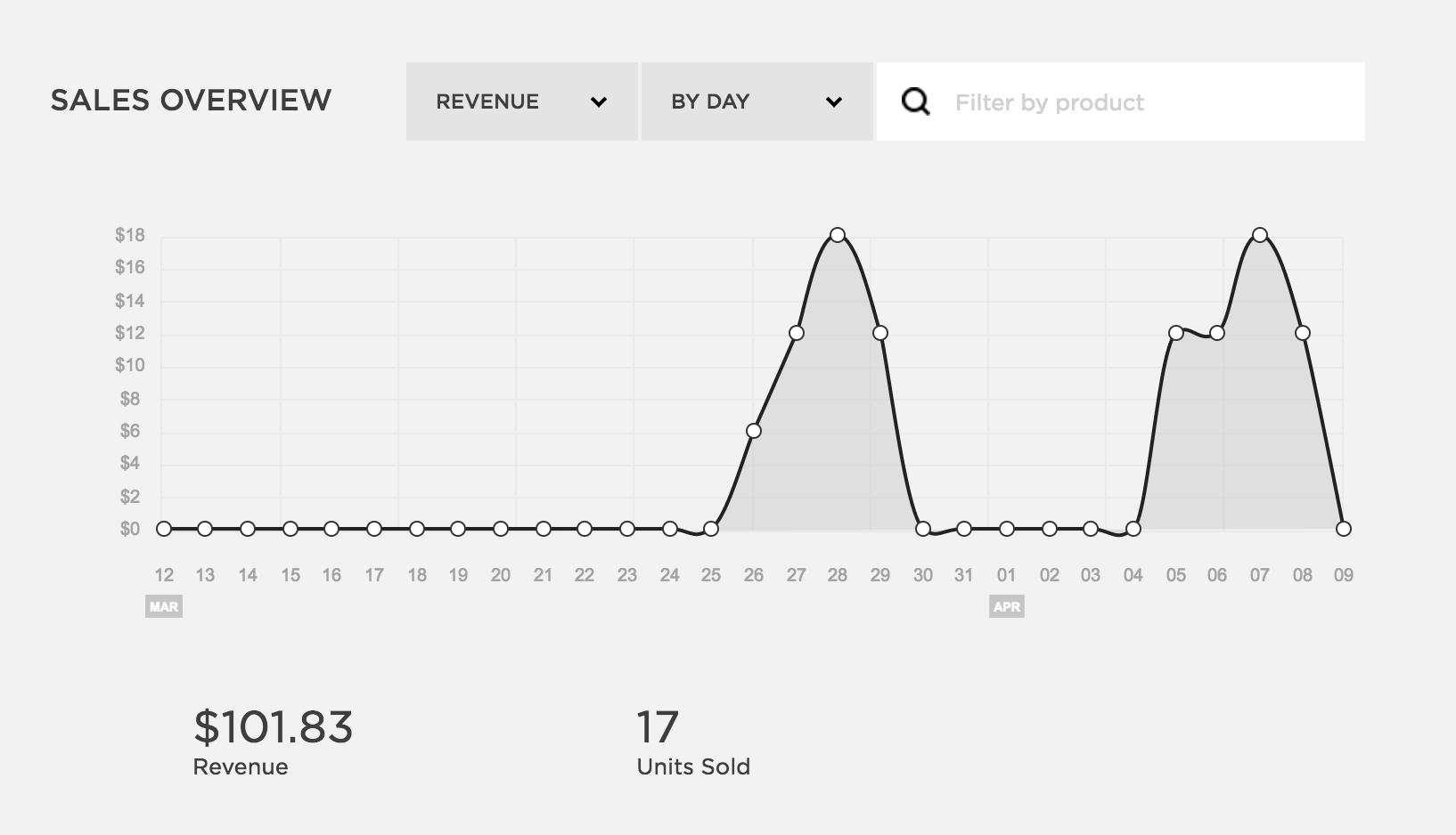 Sales Overview  April 9
