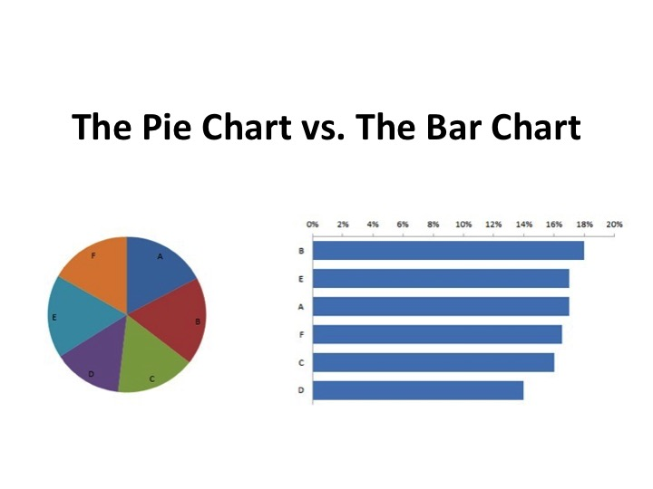 . . . don't dismiss the mighty bar chart.