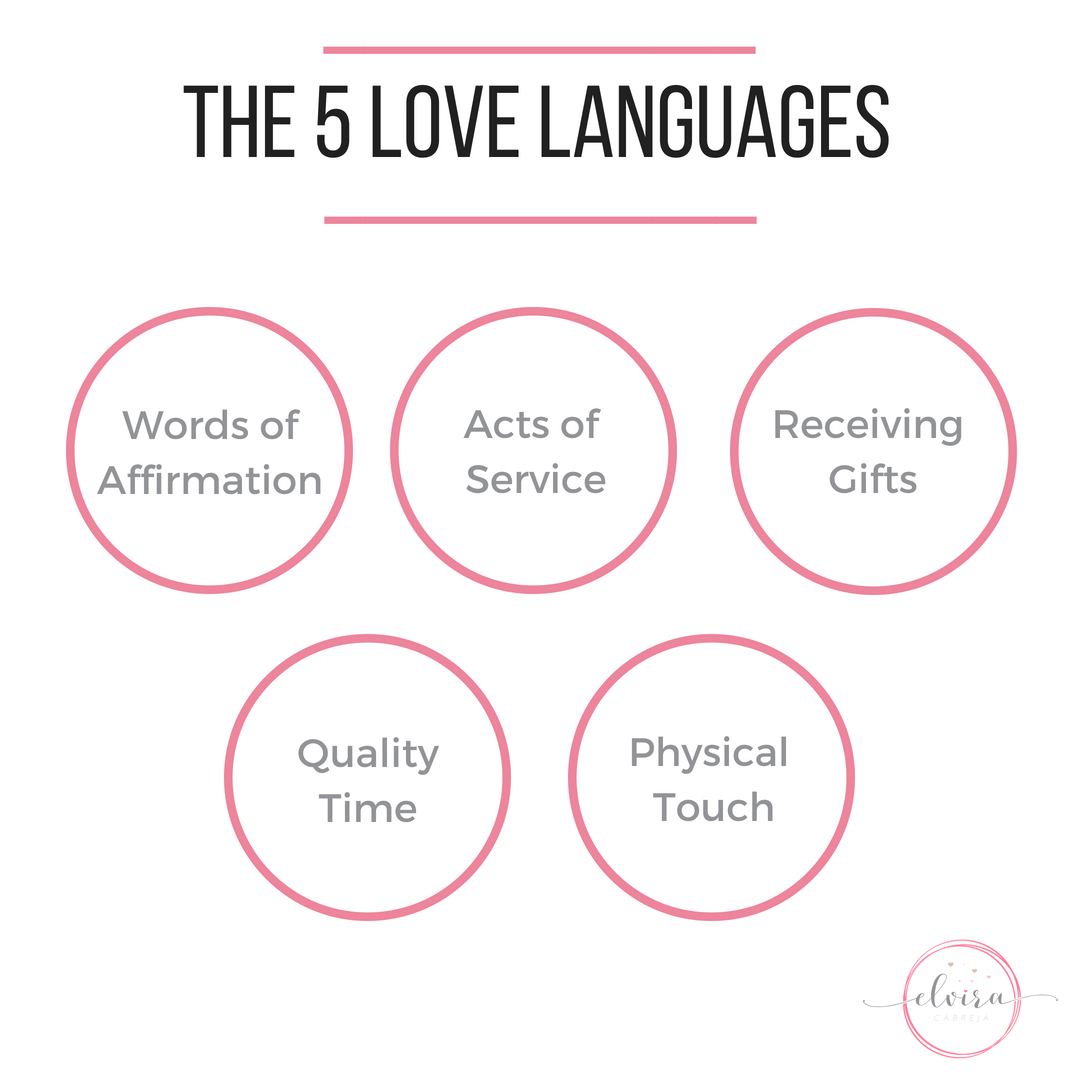 The Beginner S Guide To The 5 Love Languages Elvira Cabreja